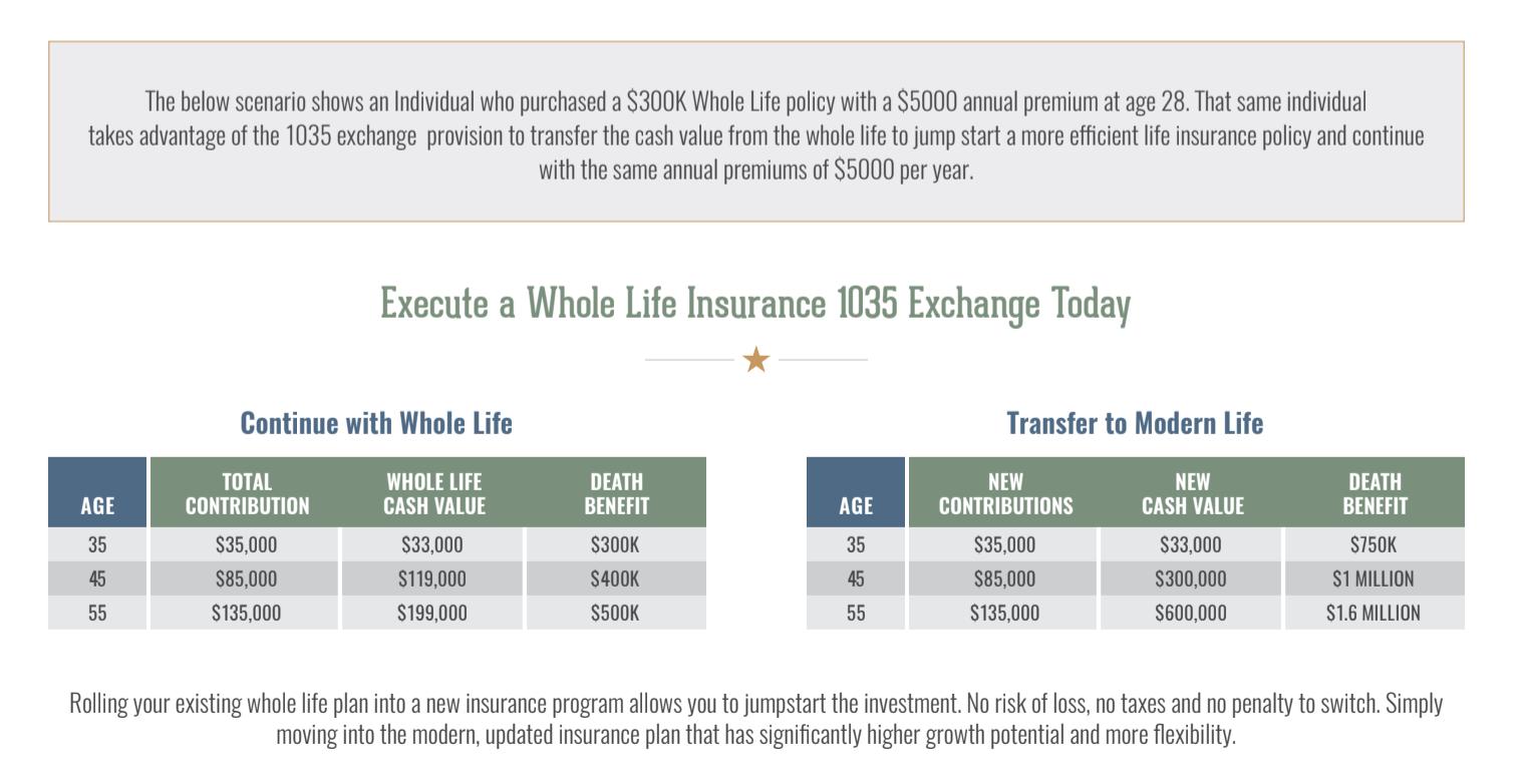 whole life 1035 exchange