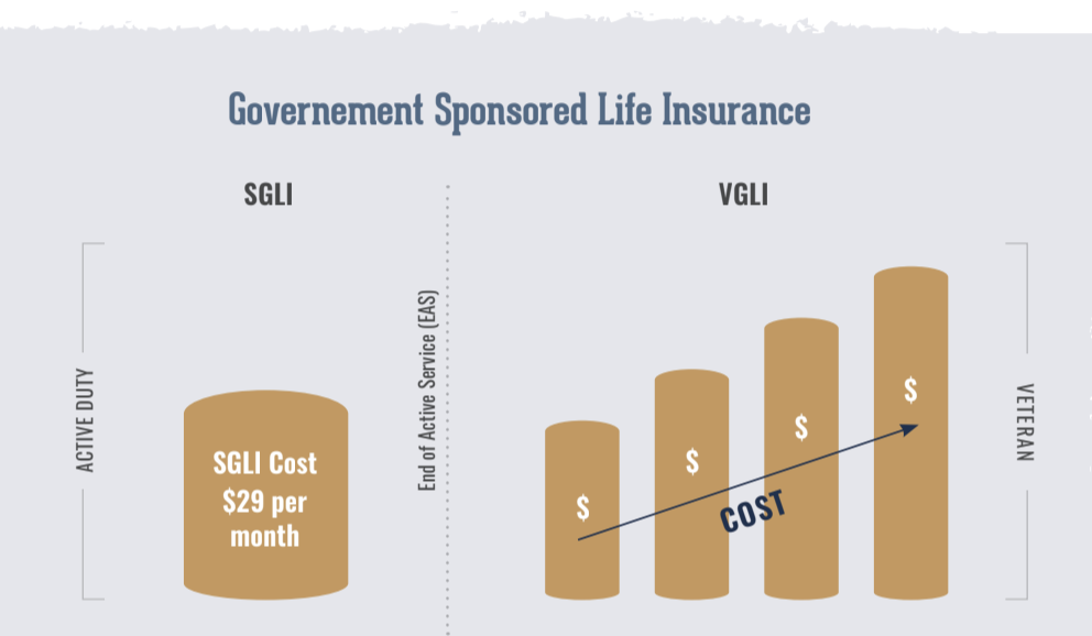 life insurance for military veterans