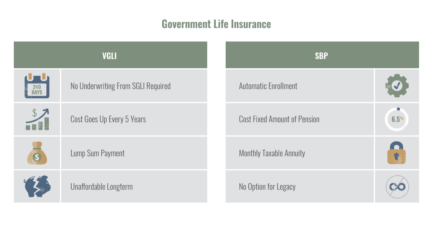 Veterans Life Insurance Death Benefits