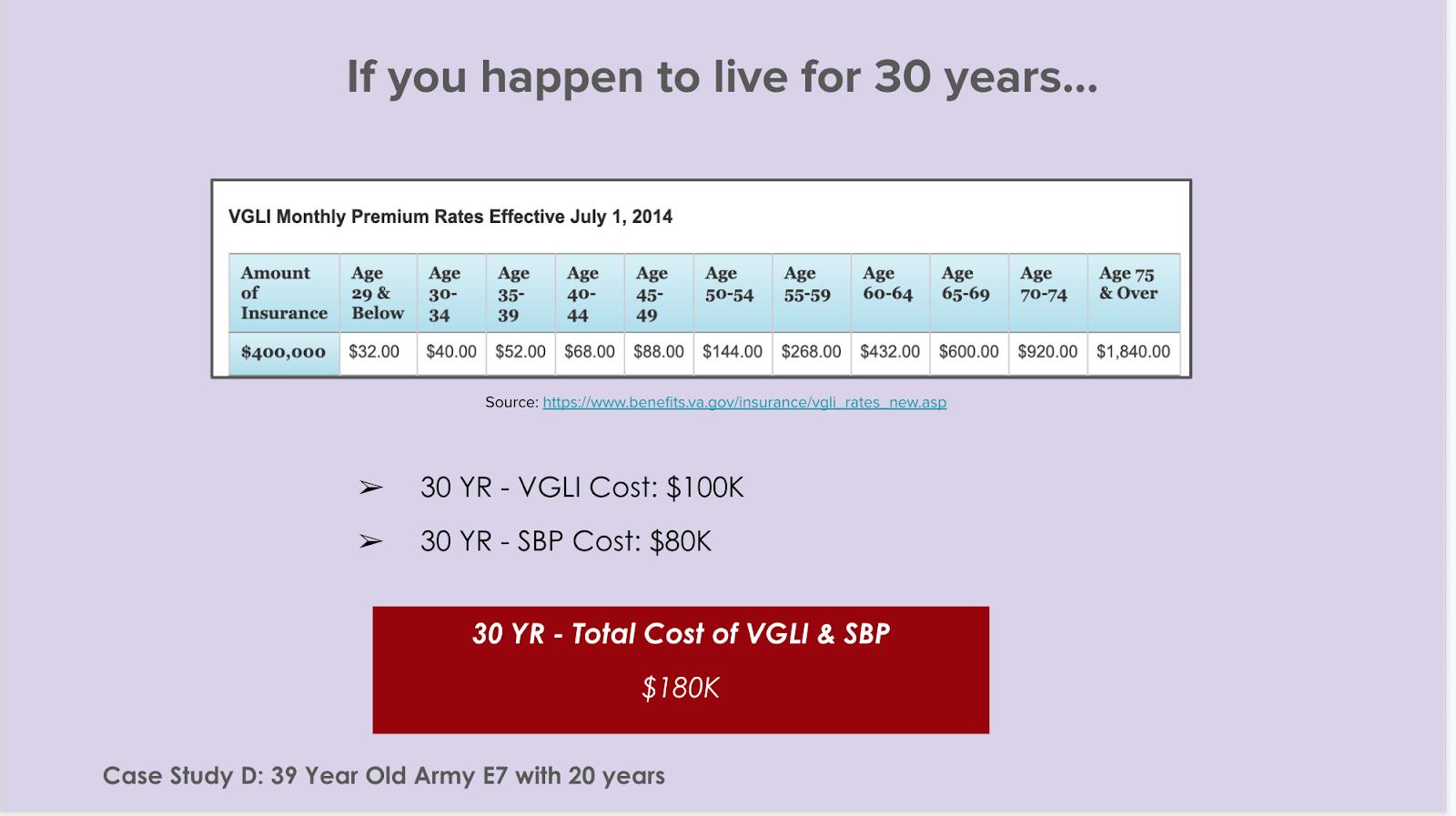 VGLI costs