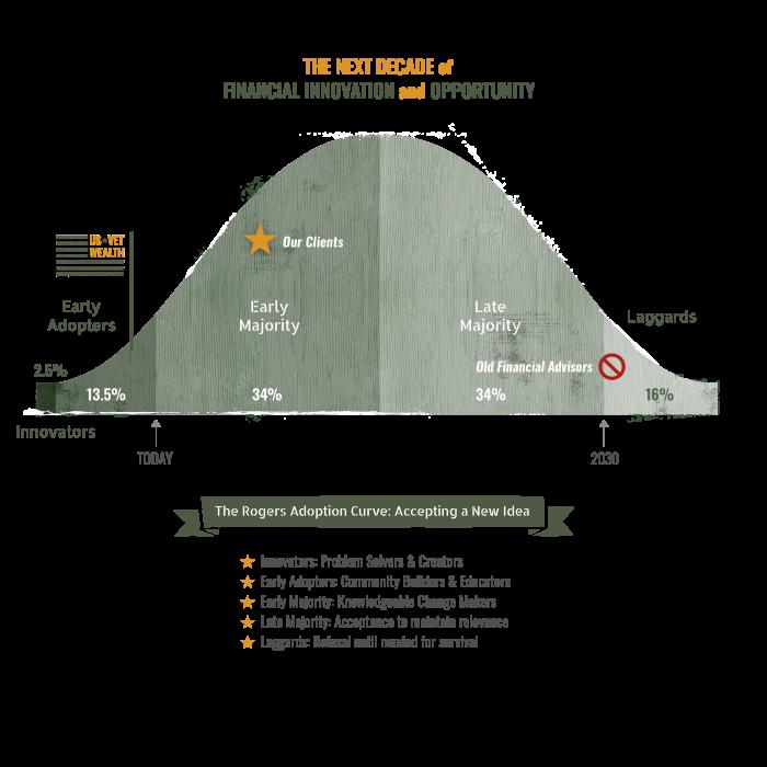 USVW Innovation curve