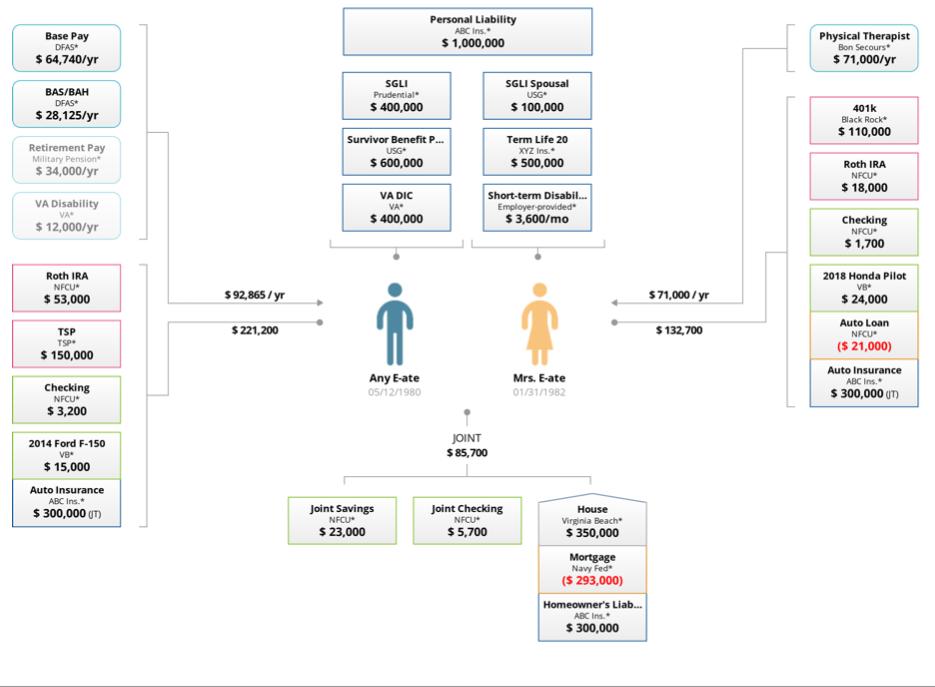 US VetWealth Asset Map